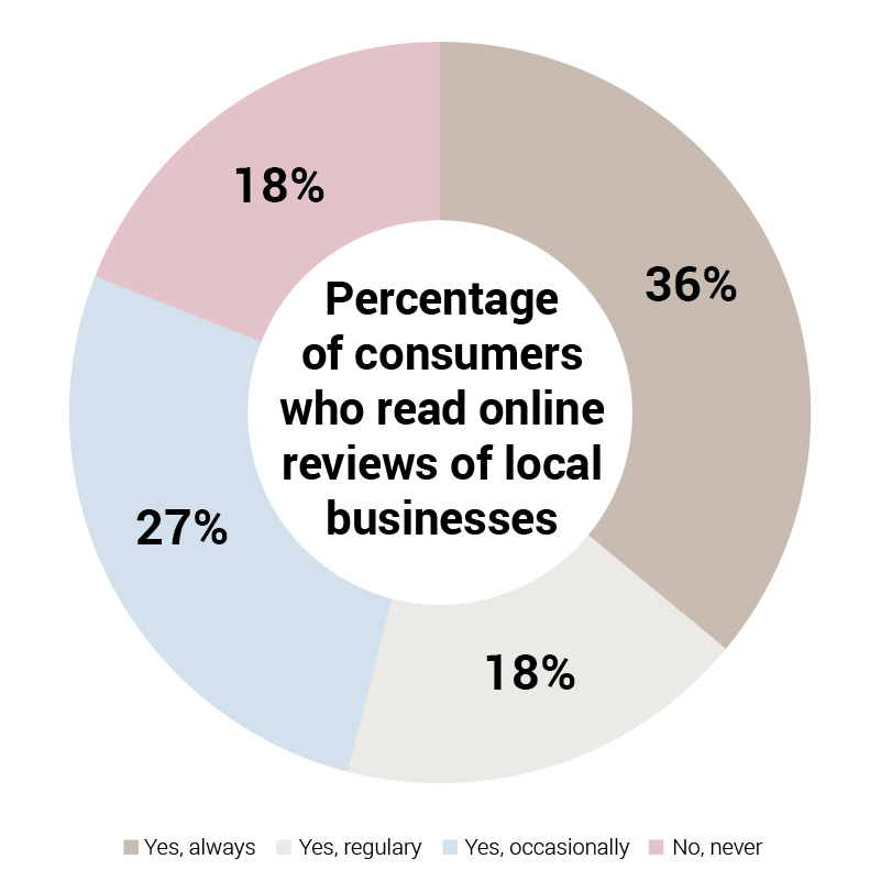 Online reviews_Pie Chart